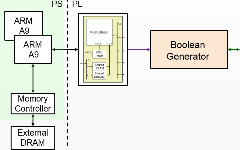 Logictools python productivity for zynq pynq v10 block diagram ccuart Image collections