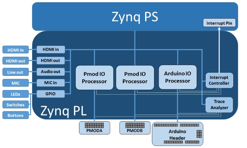 Base Overlay — Python productivity for Zynq (Pynq) v1 0